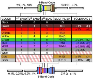 DigiKey-Color-Code-Calculator