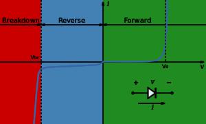 pn_junction_characteristics