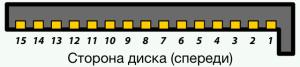 SATA 15