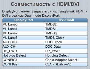 DisplayPort 4