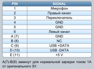 Расширенный мини-USB (EMU)1