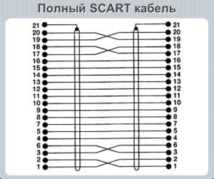 SCART 3