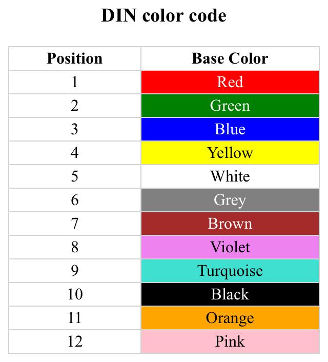 DIN color code