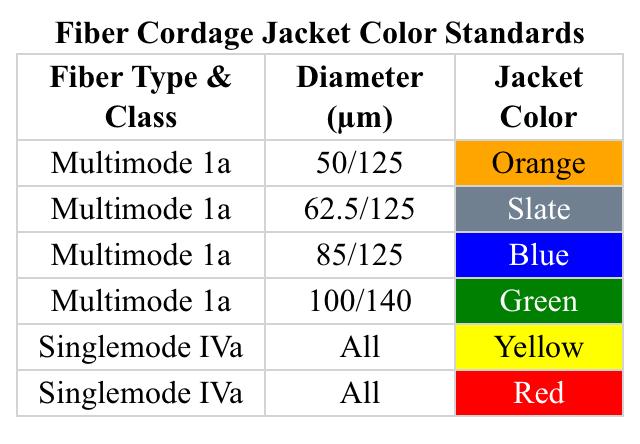Fiber color standart