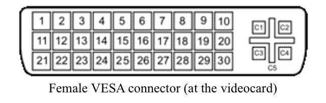 VESA connectors