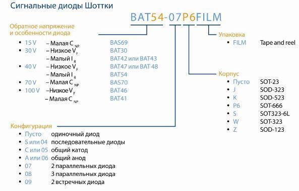 u041du0430u0438u043cu0435u043du043eu0432u0430u043du0438u0435 u041au043eu043bu0438u0447u0435u0441u0442u0432u043e u0434u0438u043eu0434u043eu0432 Umax (u0412)Imax(A)Uf (u0412)Iu043fu0440, (A)Ir (u043cu0410)Cj (u043fu0424)Tj.