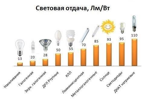 Люмен-ватт
