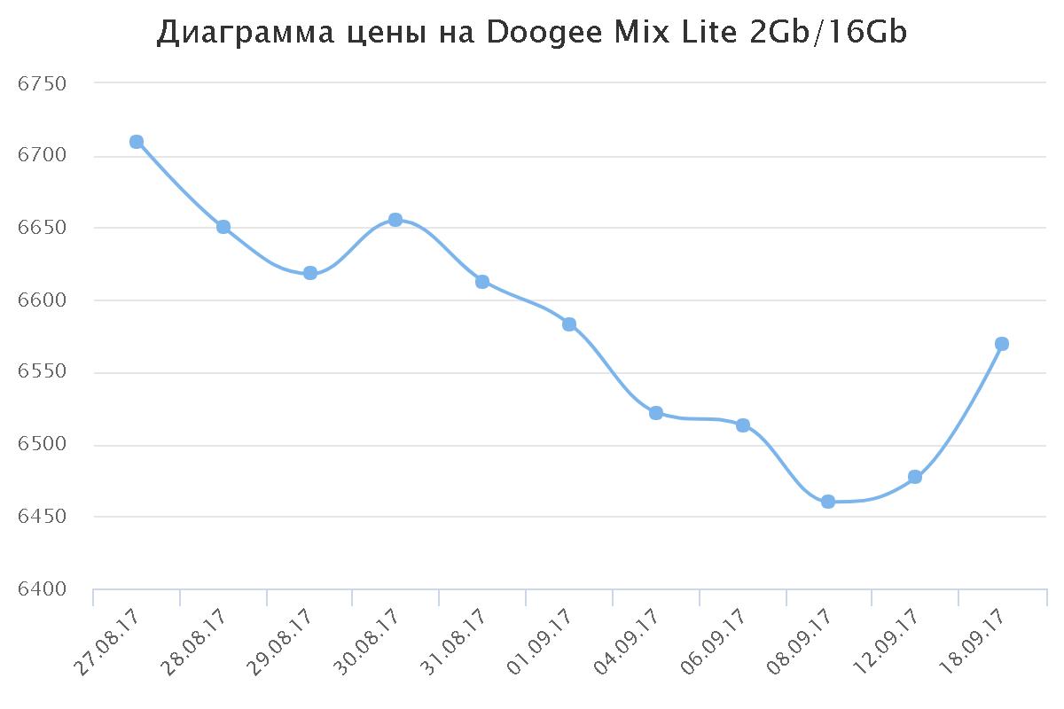 Диаграмма цены на Doogee Mix Lite 2Gb/16Gb