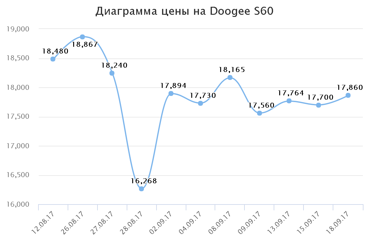 Диаграмма цены на Doogee S60